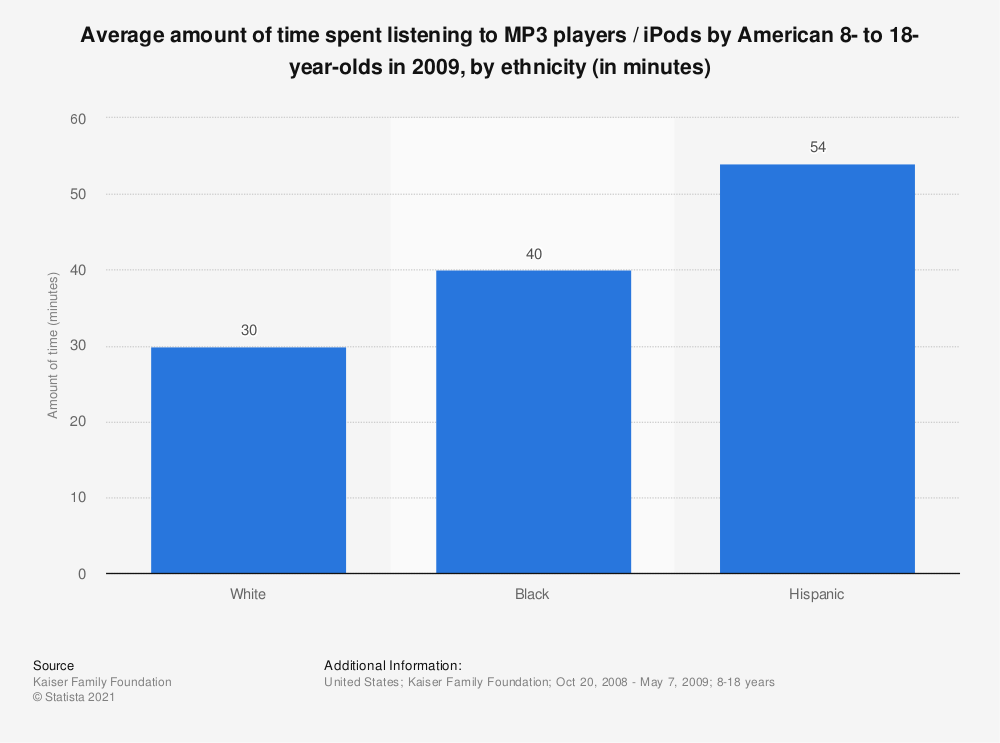 Statistic: Average amount of time spent listening to MP3 players / iPods by American 8- to 18-year-olds in 2009, by ethnicity (in minutes) | Statista