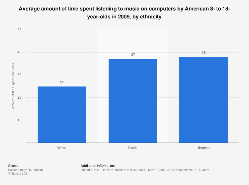 Statistic: Average amount of time spent listening to music on computers by American 8- to 18-year-olds in 2009, by ethnicity | Statista