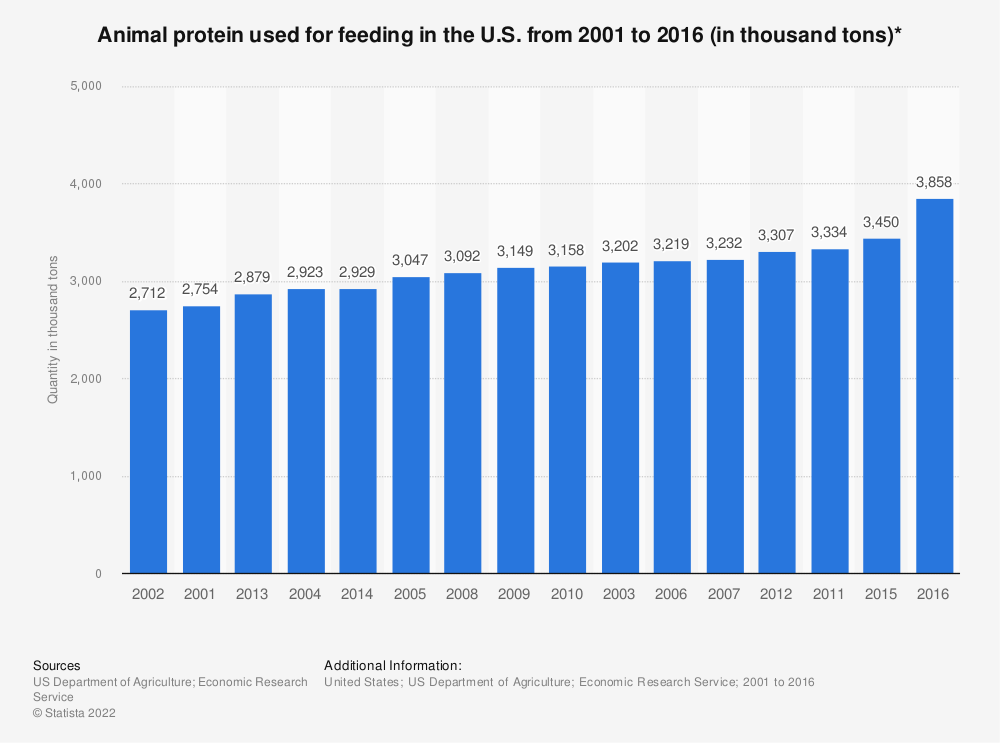 Statistic: Animal protein used for feeding in the U.S. from 2001 to 2016 (in thousand tons)* | Statista