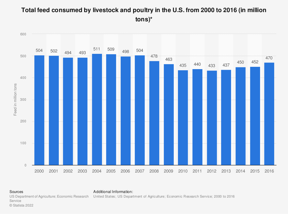 Statistic: Total feed consumed by livestock and poultry in the U.S. from 2000 to 2016 (in million tons)* | Statista