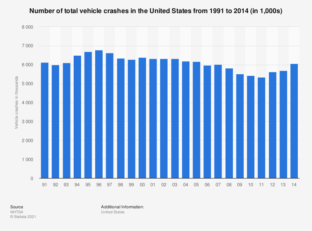 Statistic: Number of total vehicle crashes in the United States from 1991 to 2014 (in 1,000s) | Statista