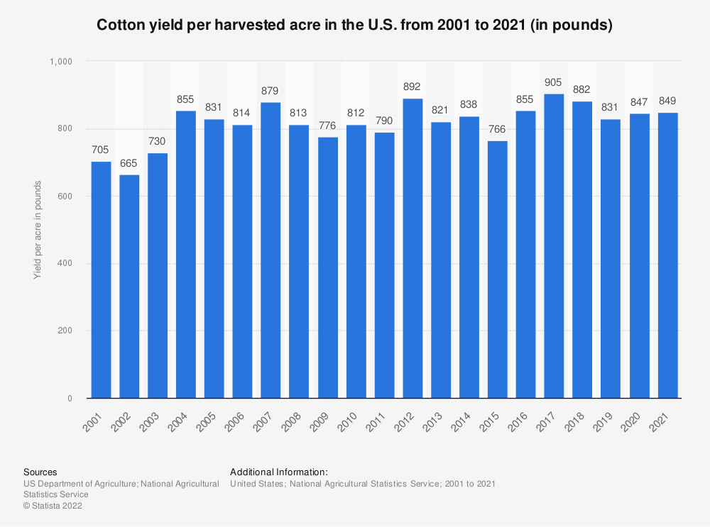 Statistic: Cotton yield per harvested acre in the U.S. from 2000 to 2015 (in pounds) | Statista