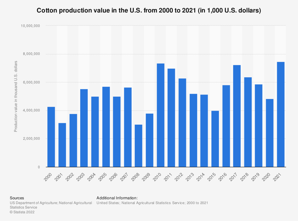 Statistic: Cotton production value in the U.S. from 2000 to 2020 (in 1,000 U.S. dollars)   Statista