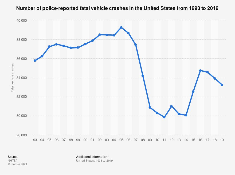 Statistic: Number of fatal vehicle crashes in the United States from 1993 to 2016 | Statista