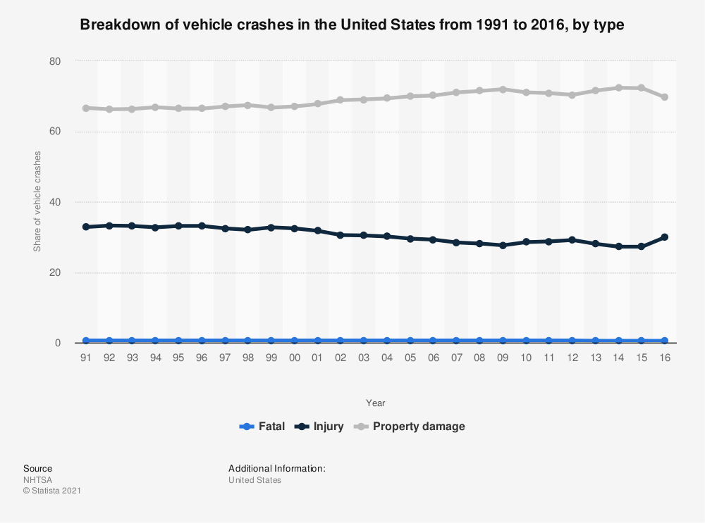 Statistic: Breakdown of vehicle crashes in the United States from 1991 to 2016, by type | Statista