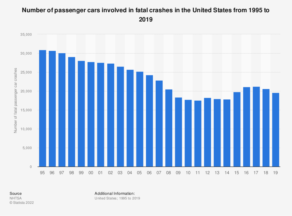 Statistic: Number of passenger cars involved in fatal crashes in the United States from 1995 to 2018 | Statista