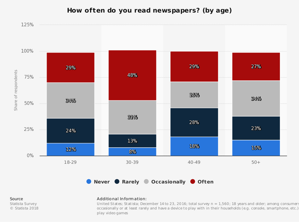 Statistic: How often do you read newspapers? (by age) | Statista