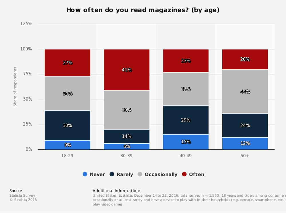 Statistic: How often do you read magazines? (by age) | Statista