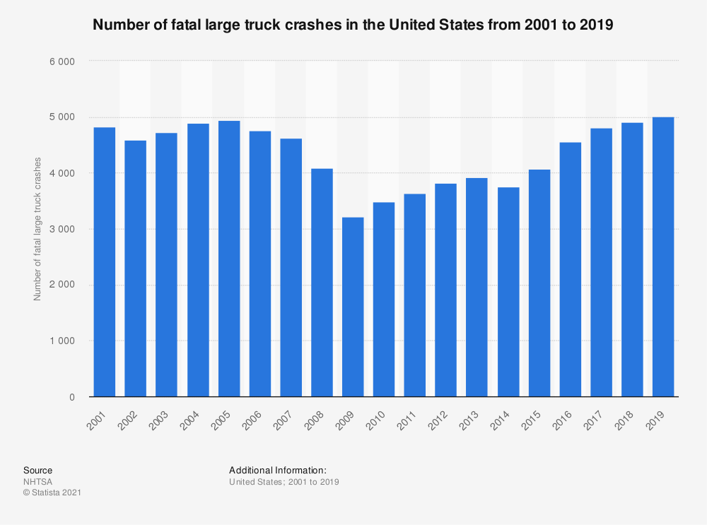 Statistic: Number of fatal large truck crashes in the United States from 2001 to 2018 | Statista