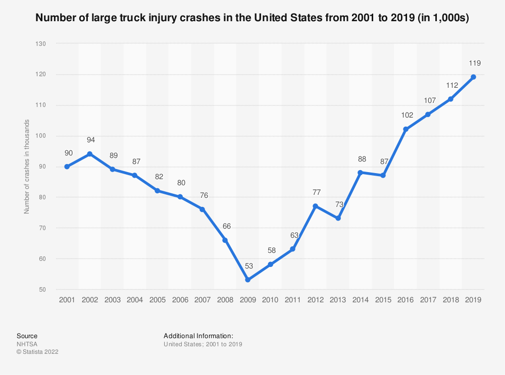 Statistic: Number of large truck injury crashes in the United States from 2001 to 2016 (in 1,000s) | Statista