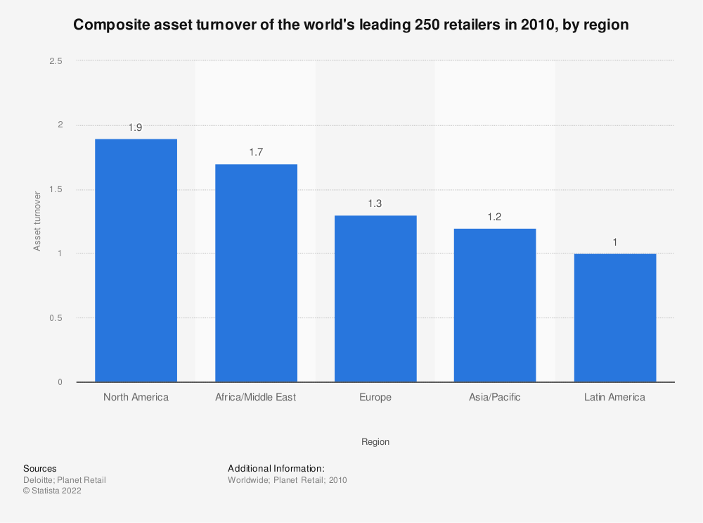 Statistic: Composite asset turnover of the world's leading 250 retailers in 2010, by region | Statista