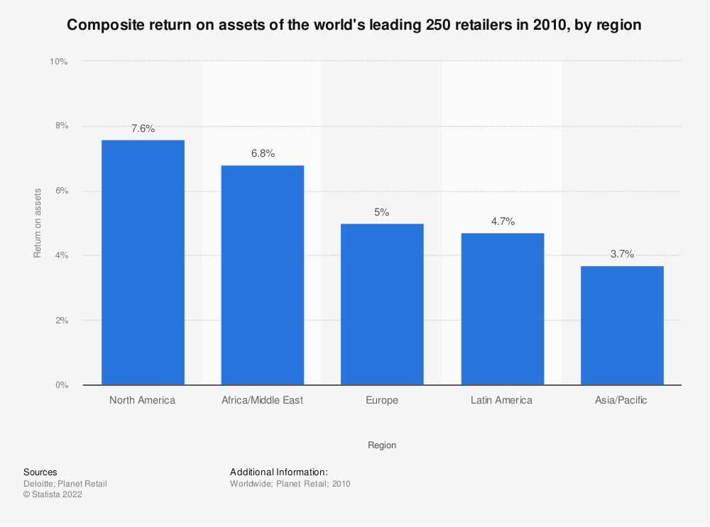 Statistic: Composite return on assets of the world's leading 250 retailers in 2010, by region | Statista