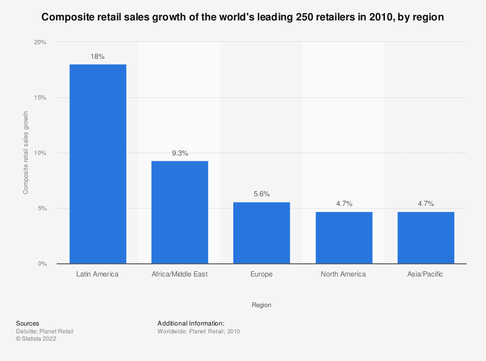 Statistic: Composite retail sales growth of the world's leading 250 retailers in 2010, by region | Statista