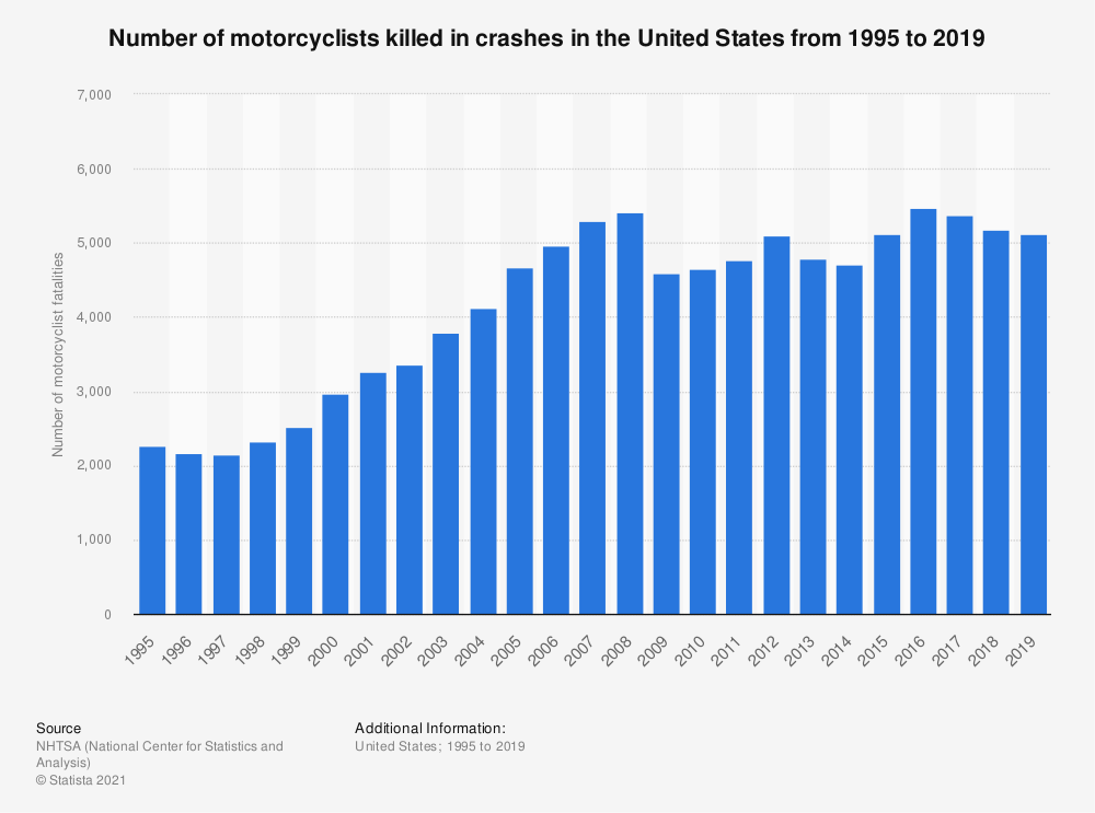 Statistic: Number of motorcyclists killed in crashes in the United States from 2001 to 2016 | Statista