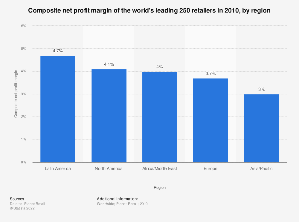 Statistic: Composite net profit margin of the world's leading 250 retailers in 2010, by region | Statista