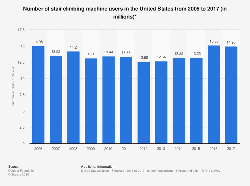 Statistic: Number of stair climbing machine users in the United States from 2006 to 2017 (in millions)* | Statista