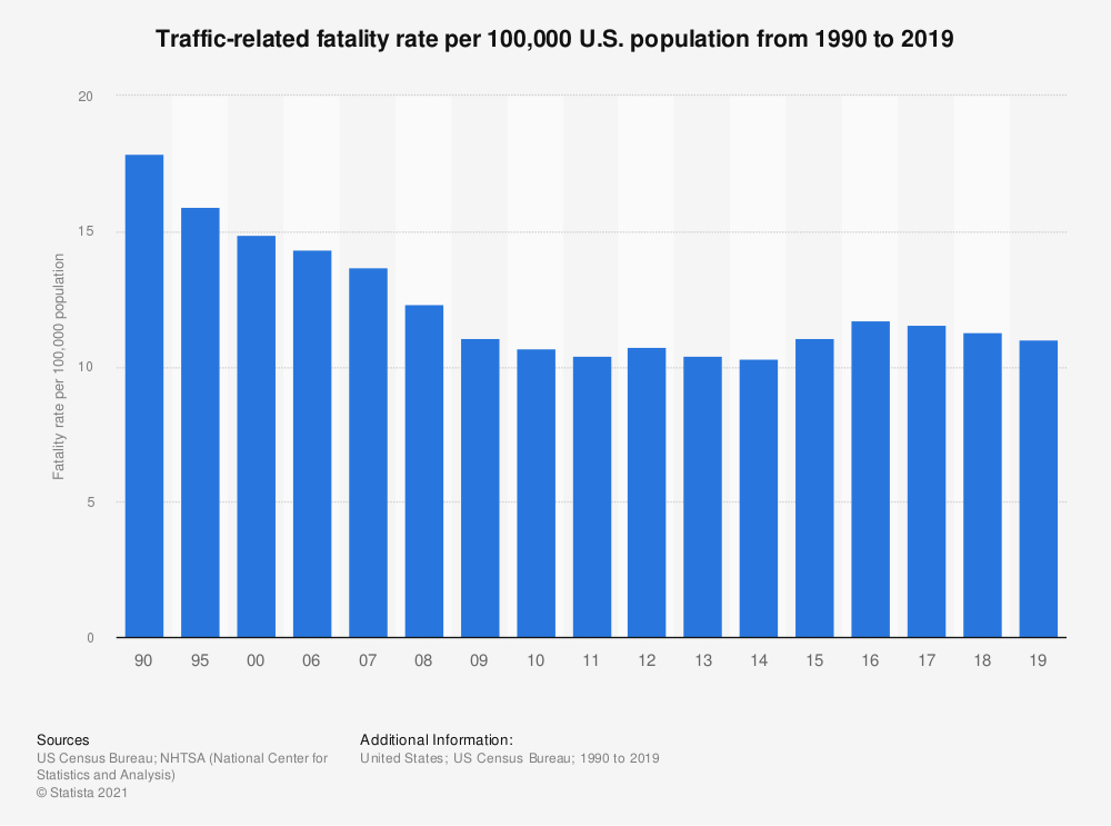 Statistic: Traffic-related fatality rate per 100,000 U.S. population from 1990 to 2017 | Statista