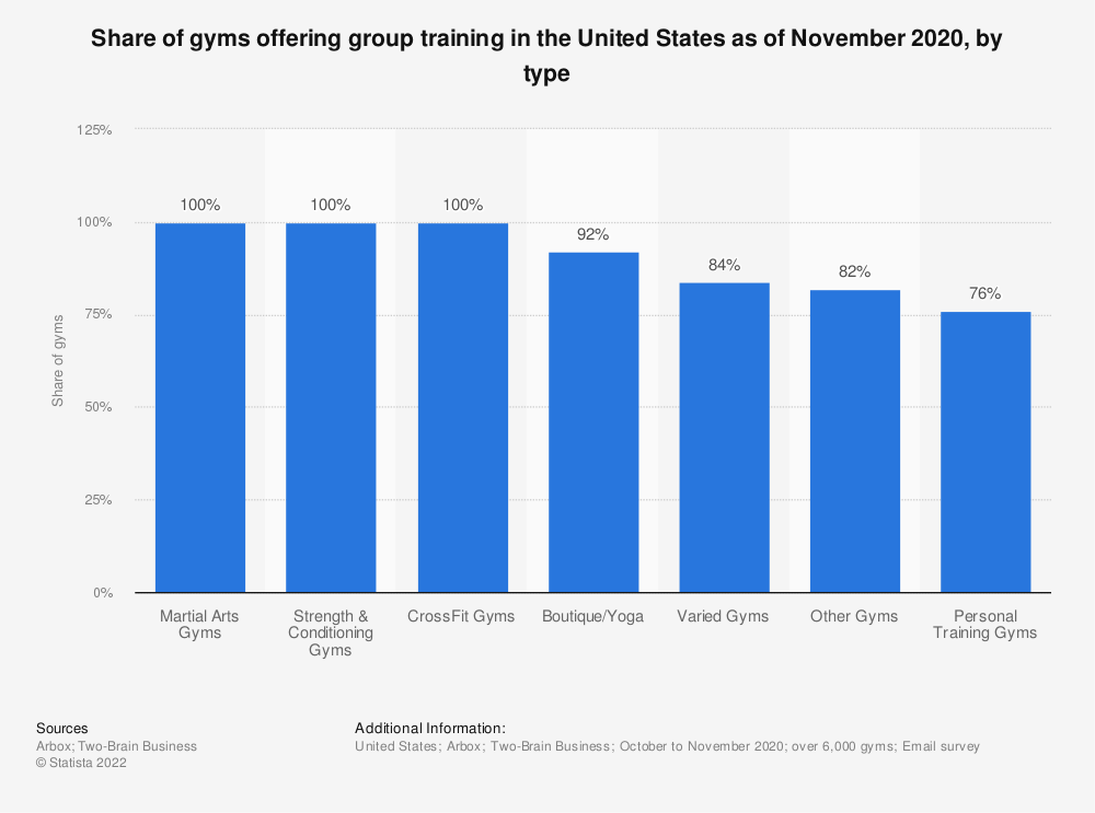Statistic: Number of participants in home gym exercise in the United States from 2006 to 2013 (in millions)*   Statista