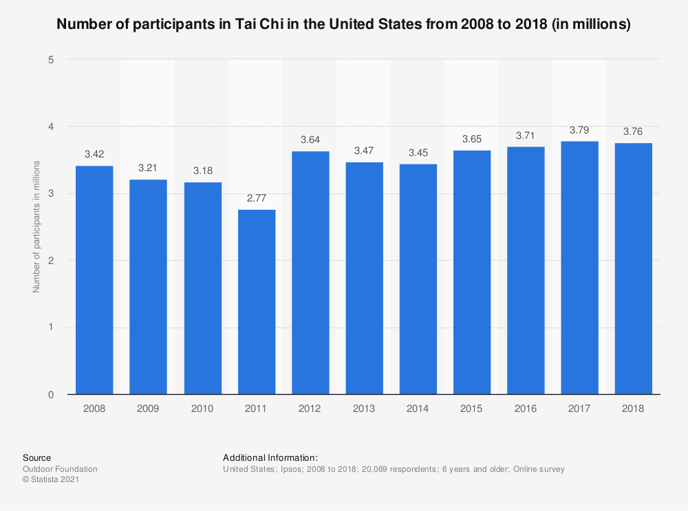 Statistic: Number of participants in Tai Chi in the United States from 2008 to 2017 (in millions)* | Statista
