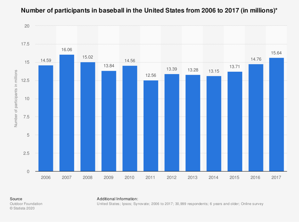 Statistic: Number of participants in baseball in the United States from 2006 to 2016 (in millions)* | Statista