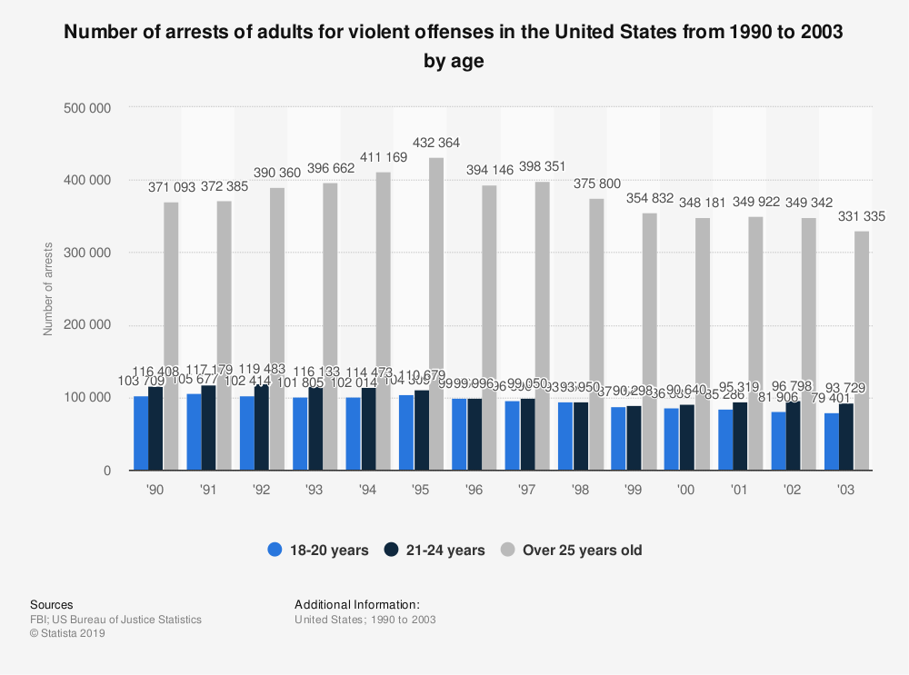 Statistic: Number of arrests of adults for violent offenses in the United States from 1990 to 2003 by age | Statista