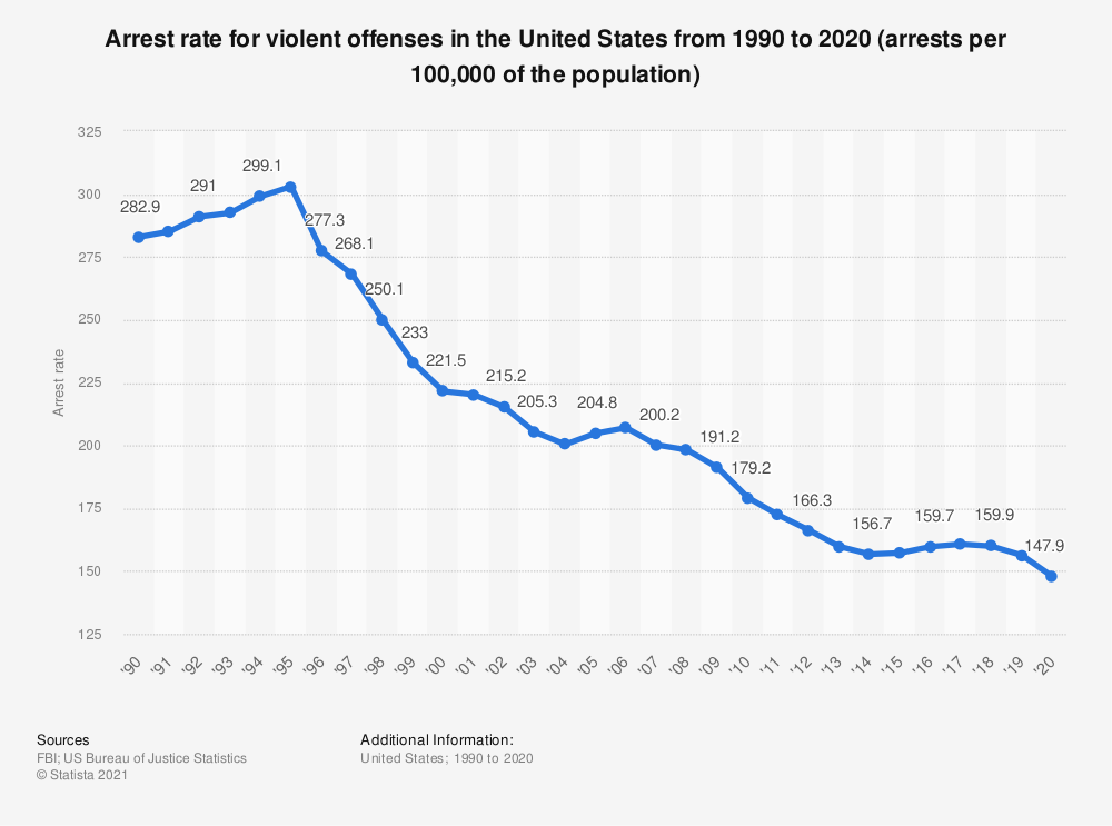 Statistic: Arrest rate for violent offenses in the United States from 1990 to 2018 (arrests per 100,000 of the population) | Statista