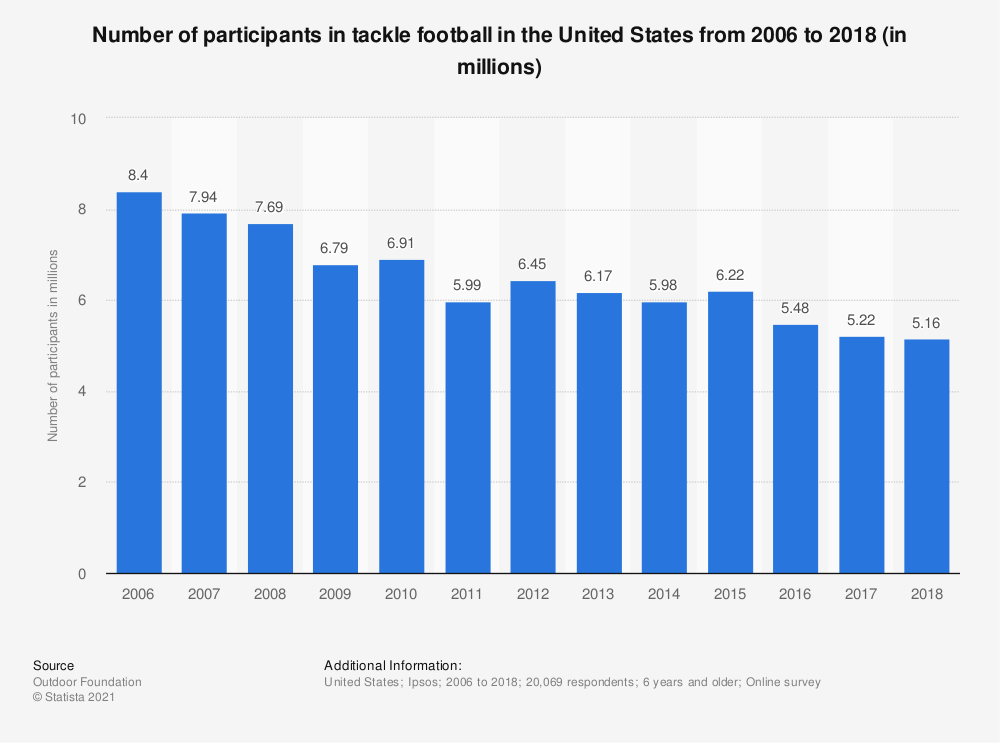 Statistic: Number of participants in tackle football in the United States from 2006 to 2016 (in millions)* | Statista