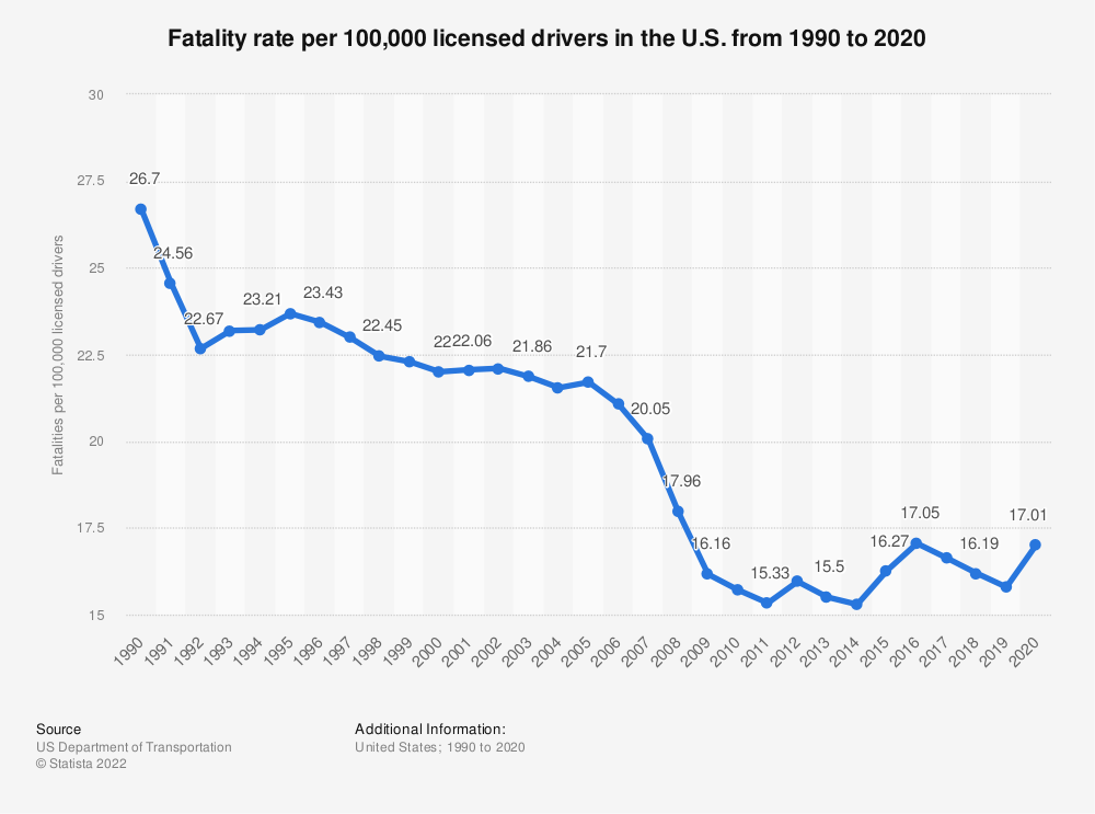 Statistic: Fatality rate per 100,000 licensed drivers in the U.S. from 1990 to 2015 | Statista