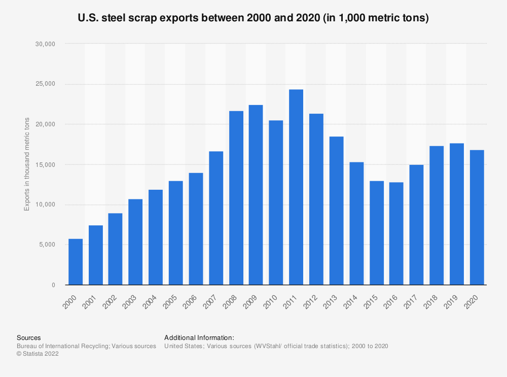 Statistic: U.S. steel scrap exports between 2000 and 2020 (in 1,000 metric tons)   Statista