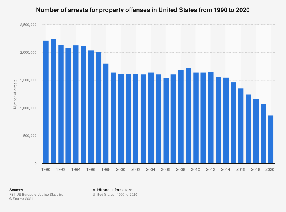 Statistic: Number of arrests for property offenses in United States from 1990 to 2017 | Statista