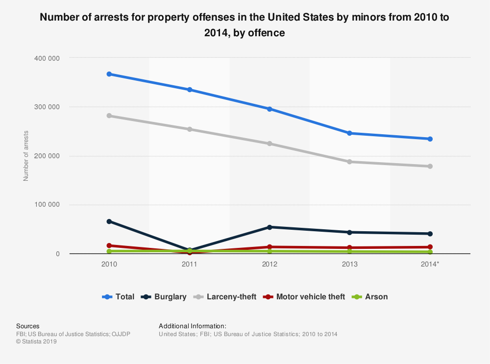 Statistic: Number of arrests for property offenses in the United States by minors from 2010 to 2014, by offence | Statista