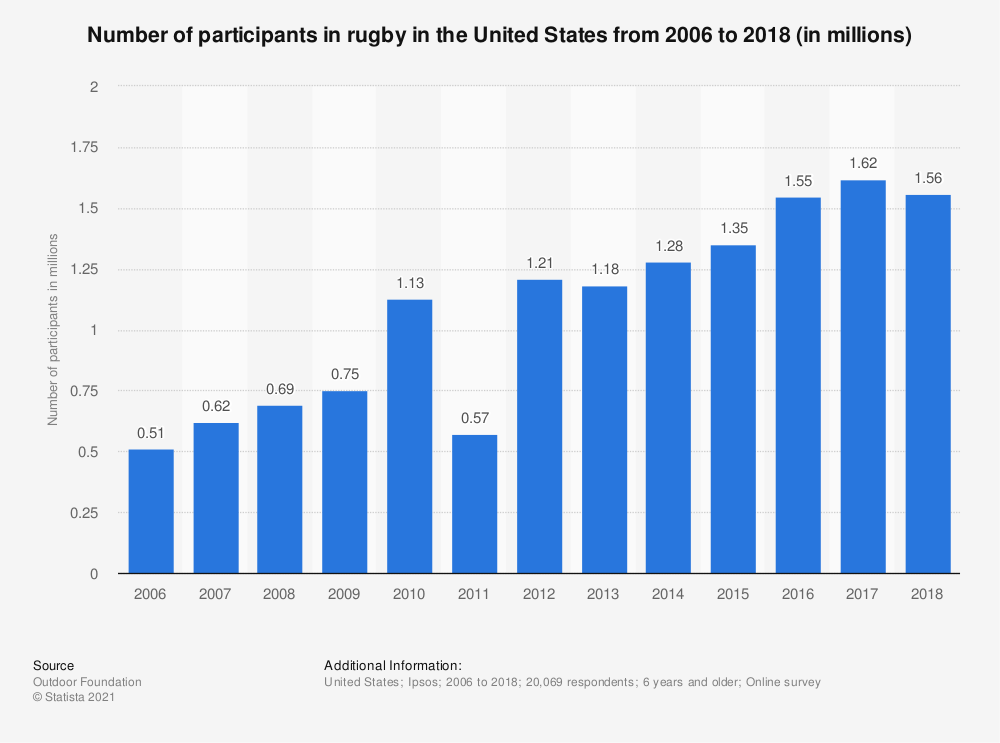 Statistic: Number of participants in rugby in the United States from 2006 to 2017 (in millions)* | Statista