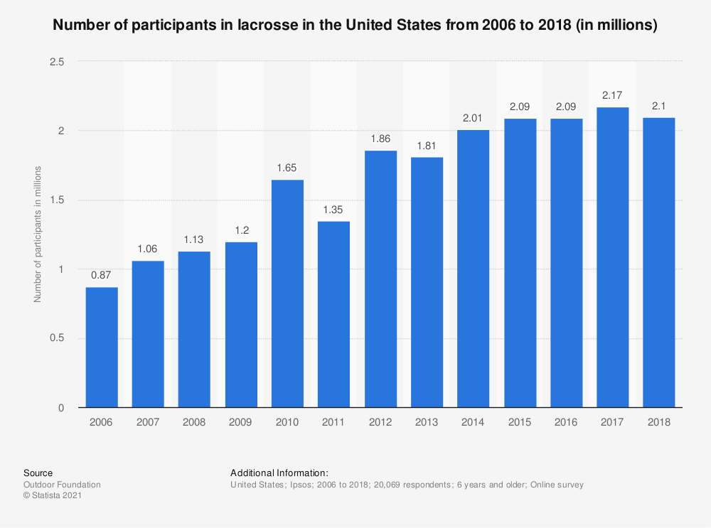 Statistic: Number of participants in lacrosse in the United States from 2006 to 2018 (in millions) | Statista