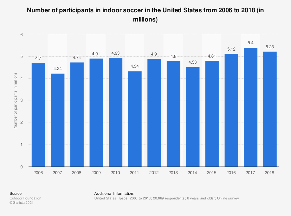 Statistic: Number of participants in indoor soccer in the United States from 2006 to 2017 (in millions)* | Statista