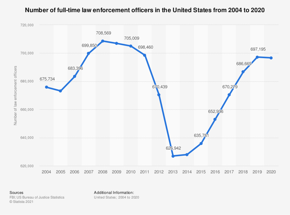 Statistic: Number of full-time law enforcement officers in the United States from 2004 to 2016 | Statista