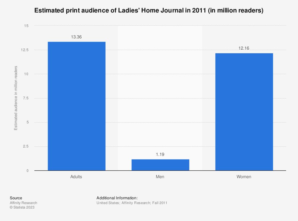 Statistic: Estimated print audience of Ladies' Home Journal in 2011 (in million readers) | Statista