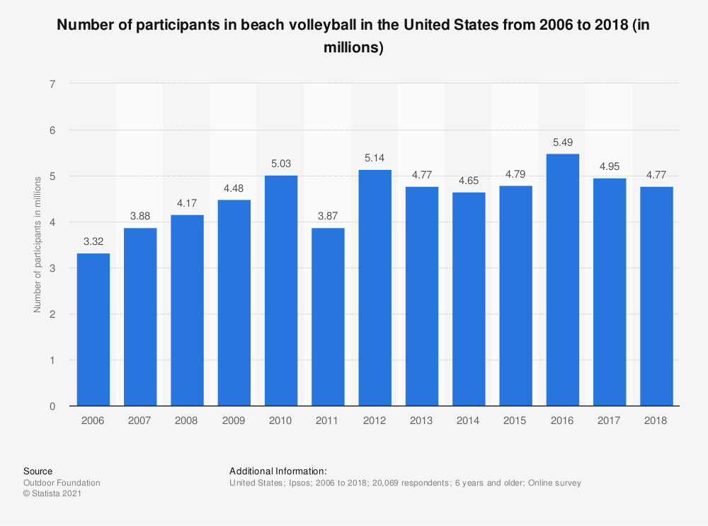 Statistic: Number of participants in beach volleyball in the United States from 2006 to 2018 (in millions) | Statista