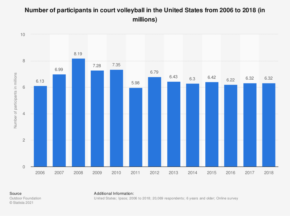 Statistic: Number of participants in court volleyball in the United States from 2006 to 2018 (in millions) | Statista