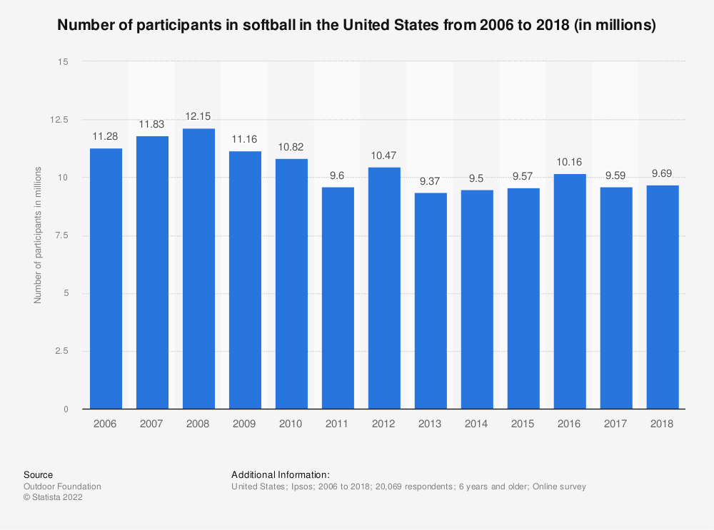 Statistic: Number of participants in softball in the United States from 2006 to 2018 (in millions) | Statista
