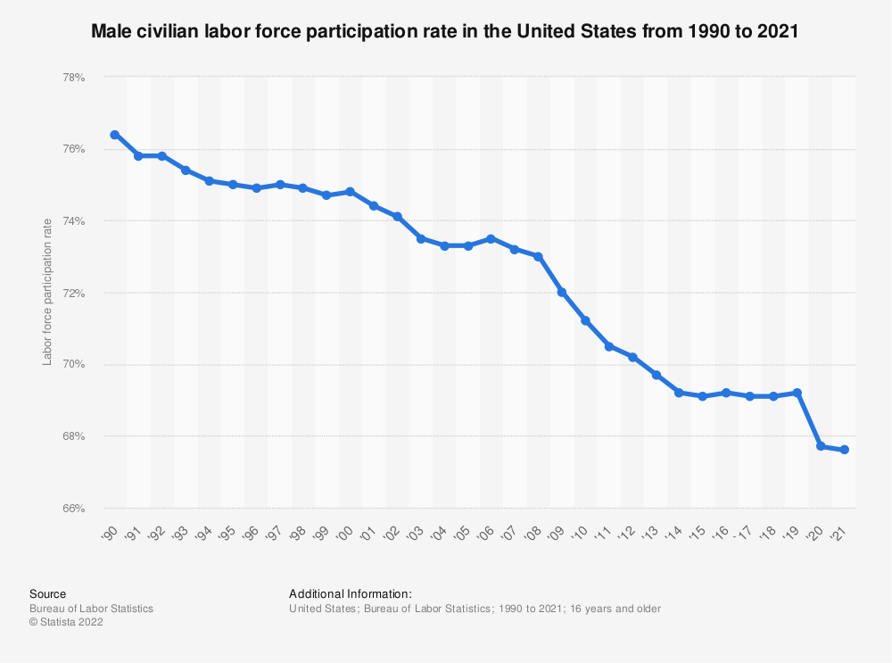 Statistic: Male civilian labor force participation rate in the United States from 1990 to 2015 | Statista