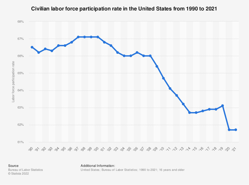 Statistic: Civilian labor force participation rate in the United States from 1990 to 2019 | Statista