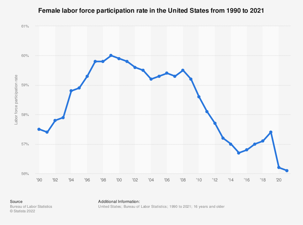 Statistic: Female labor force participation rate in the United States from 1990 to 2018 | Statista