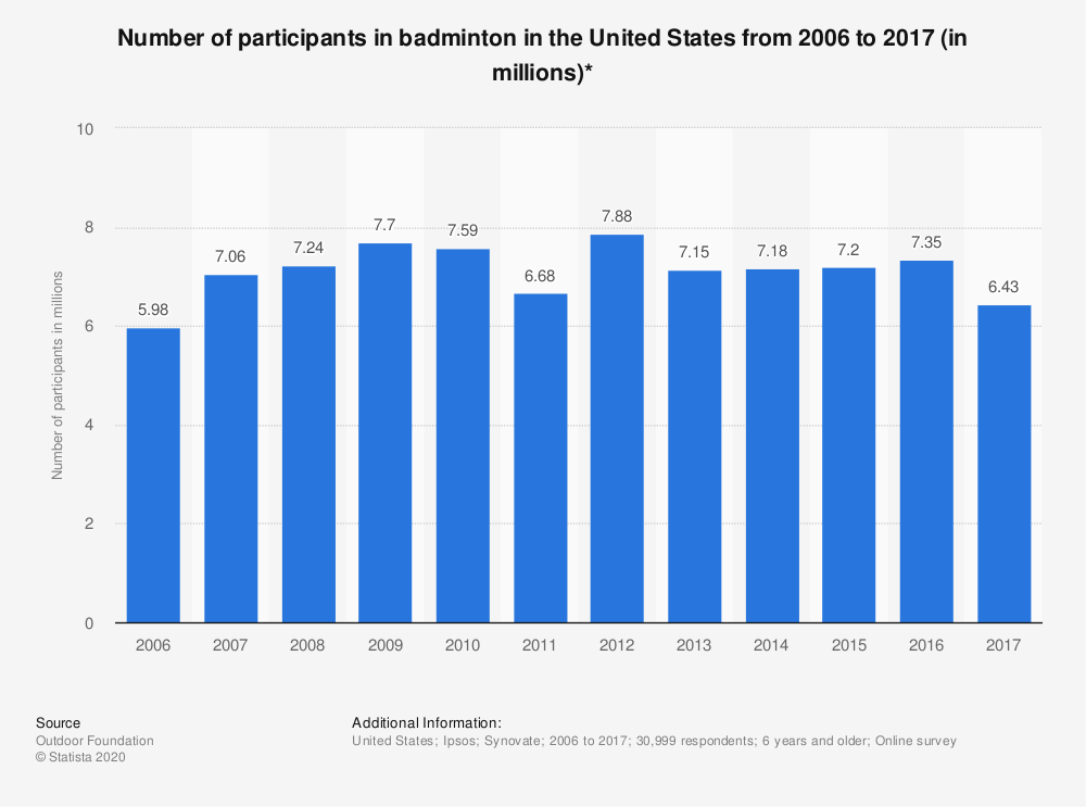 Statistic: Number of participants in badminton in the United States from 2006 to 2017 (in millions)* | Statista
