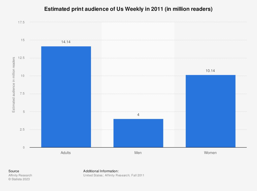 Statistic: Estimated print audience of Us Weekly in 2011 (in million readers)   Statista