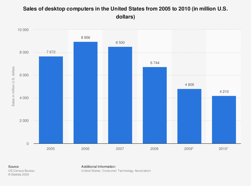 Statistic: Sales of desktop computers in the United States from 2005 to 2010 (in million U.S. dollars) | Statista
