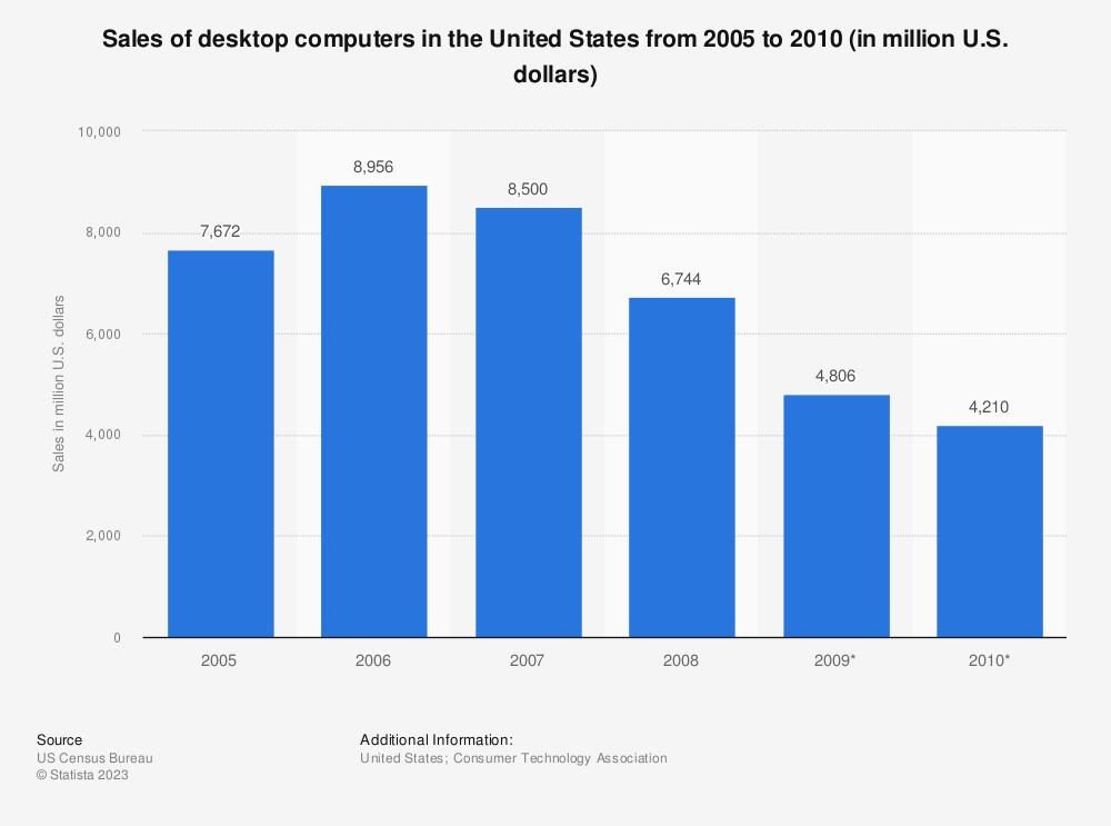 Desktop computers: U.S. consumer electronics sales