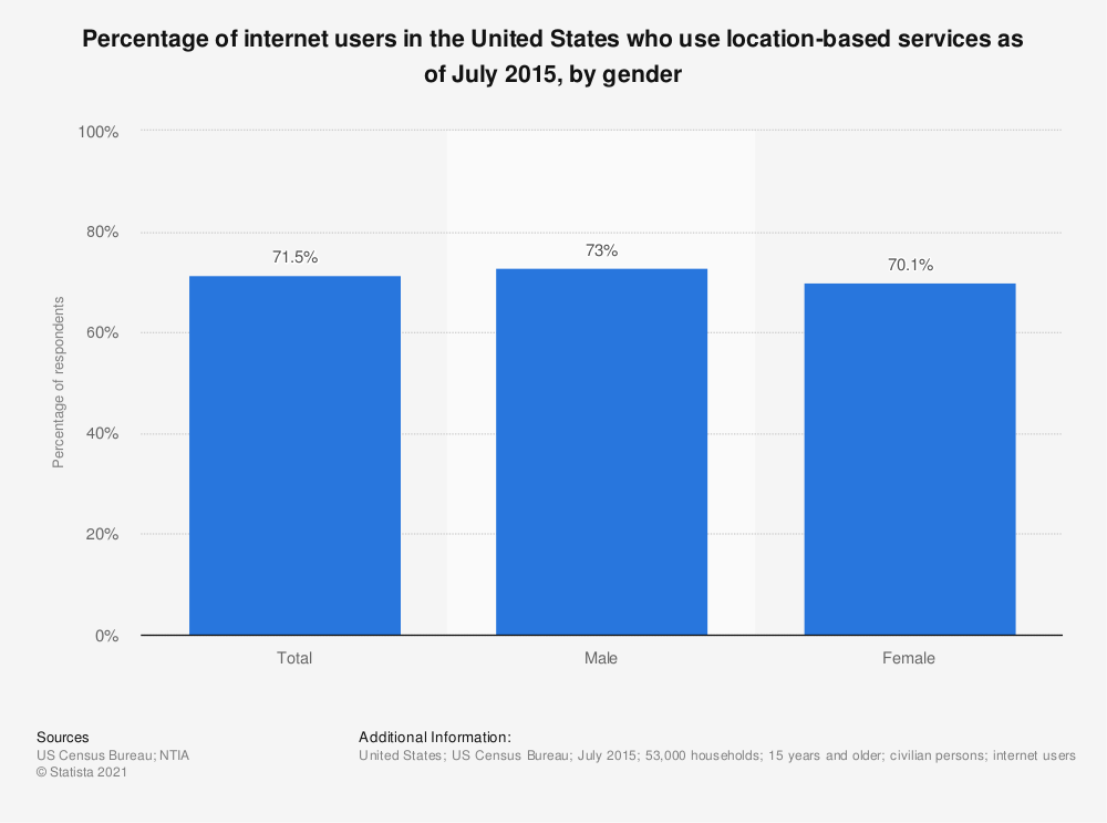 Statistic: Percentage of internet users in the United States who use location-based services as of July 2015, by gender | Statista