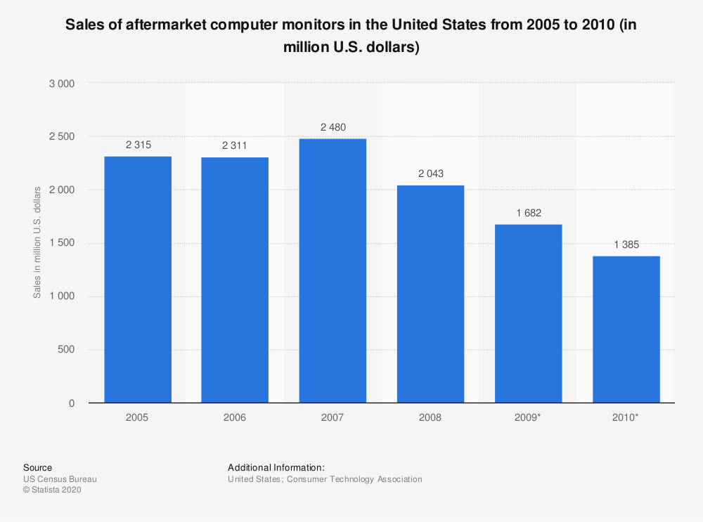 Statistic: Sales of aftermarket computer monitors in the United States from 2005 to 2010 (in million U.S. dollars) | Statista