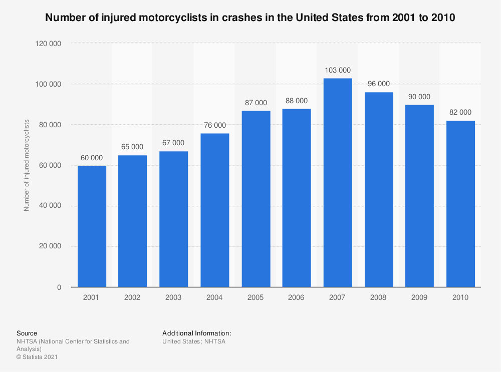 Statistic: Number of injured motorcyclists in crashes in the United States from 2001 to 2010 | Statista