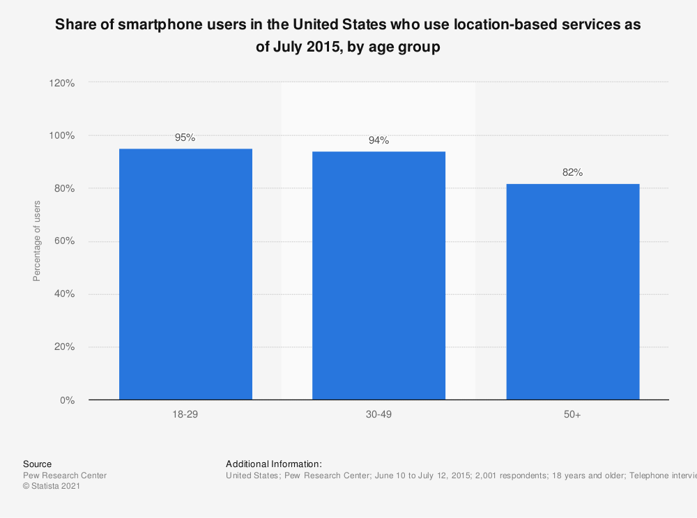 Statistic: Share of smartphone users in the United States who use location-based services as of July 2015, by age group | Statista
